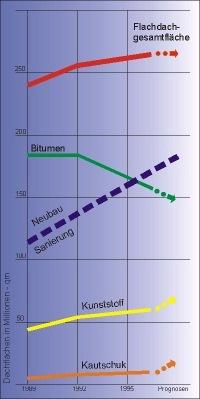 Prognosen aus W. ERNST 1999